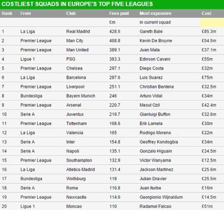 Most Expensive Club Squad in Euro 2015
