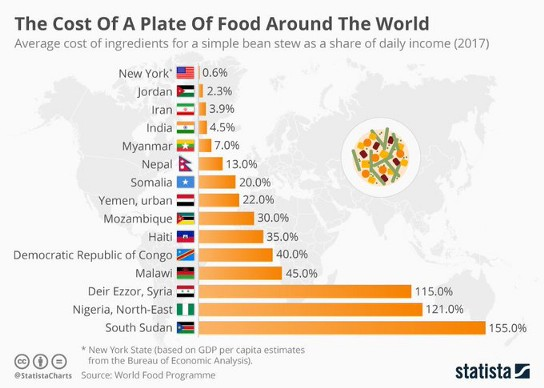 Place of Food Around the World