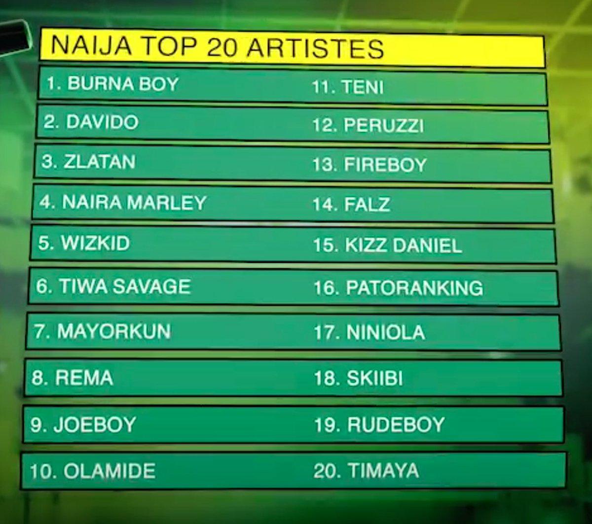 MTV Base Top 20 Nigerian Artistes Of 2019