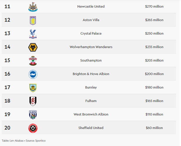 20 Most Valuable Club in the Premier League For 2021 00
