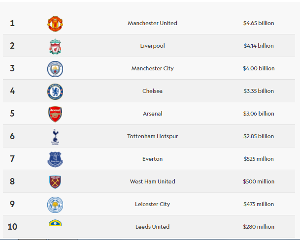 20 Most Valuable Club in the Premier League For 2021