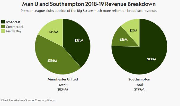 Man U Revenue Breakdown